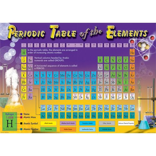 Periodic Table Of The Elements Bulletin Board Set Cd 410099