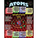 Atoms, Elements, Molecules, & Compounds Teaching Poster Set