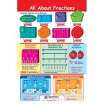 Math Bulletin Board Chart Set, Fractions, Set of 7