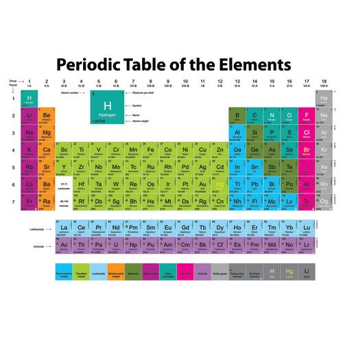 Magnetic periodic table of the elements ash77022 magnetic periodic table of the elements urtaz Choice Image