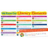 Literary Elements Bulletin Board Set